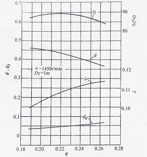 4-72-11离心通风机(图1)