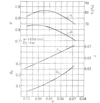 9-19离心通风机(图1)
