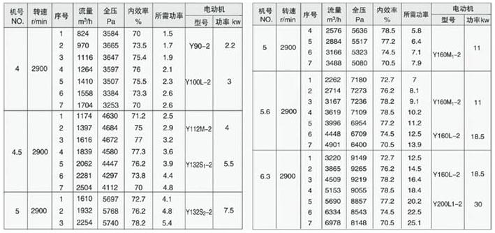 9-19离心通风机(图16)