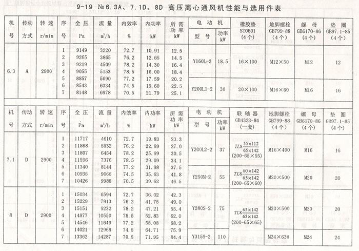 9-19离心通风机(图4)