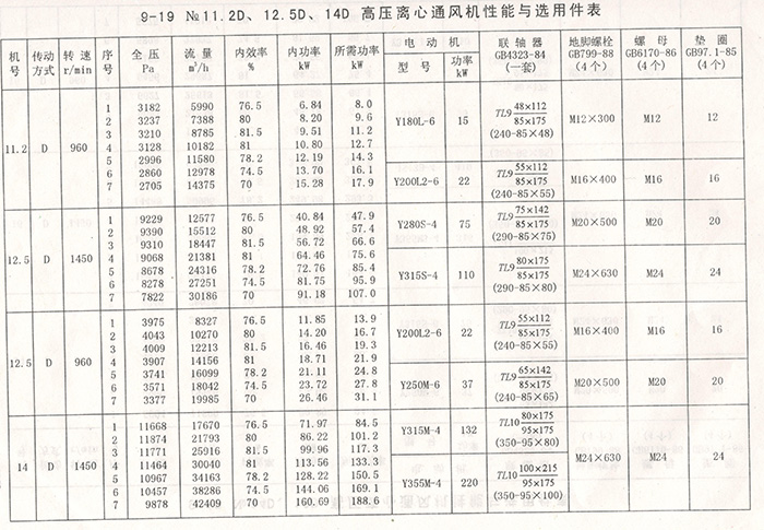 9-19离心通风机(图6)