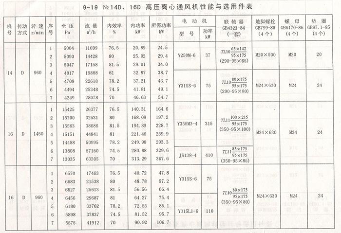 9-19离心通风机(图7)